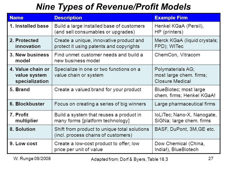W. Runge 09/200827 Nine Types of Revenue/Profit Models NameDescriptionExample Firm 1.