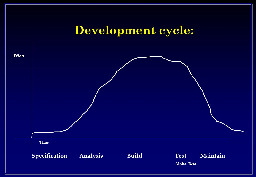 Development cycle: Effort Time SpecificationAnalysisBuild Test Maintain Alpha Beta