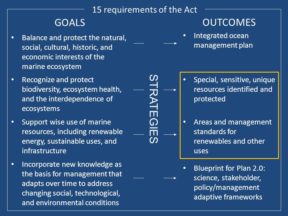 15 requirements of the Act GOALS Balance and protect the natural, social, cultural, historic, and economic interests of the marine ecosystem Recognize and protect biodiversity, ecosystem health, and the interdependence of ecosystems Support wise use of marine resources, including renewable energy, sustainable uses, and infrastructure Incorporate new knowledge as the basis for management that adapts over time to address changing social, technological, and environmental conditions OUTCOMES Integrated ocean management plan Special, sensitive, unique resources identified and protected Areas and management standards for renewables and other uses Blueprint for Plan 2.0: science, stakeholder, policy/management adaptive frameworks STRATEGIES