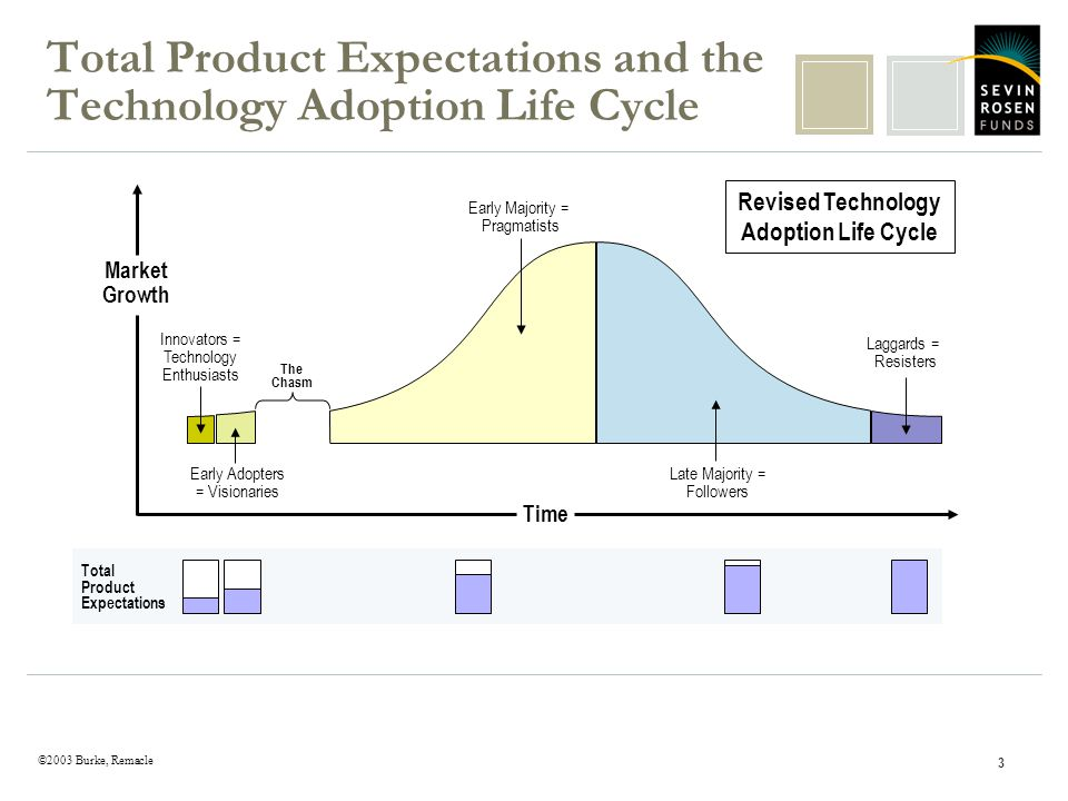 ©2003 Burke, Remacle 3 Total Product Expectations and the Technology Adoption Life Cycle Market Growth Time Innovators = Technology Enthusiasts Early Majority = Pragmatists Laggards = Resisters Late Majority = Followers Early Adopters = Visionaries Revised Technology Adoption Life Cycle The Chasm Total Product Expectations