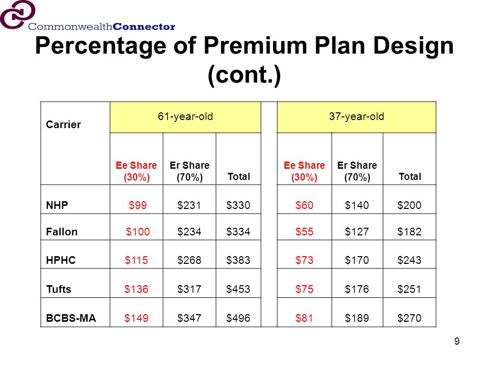 9 Percentage of Premium Plan Design (cont.) Carrier 61-year-old 37-year-old Ee Share (30%) Er Share (70%)Total Ee Share (30%) Er Share (70%)Total NHP $99$231$330$60$140$200 Fallon $100$234$334$55$127$182 HPHC$115$268$383$73$170$243 Tufts$136$317$453$75$176$251 BCBS-MA$149$347$496 $81$189$270