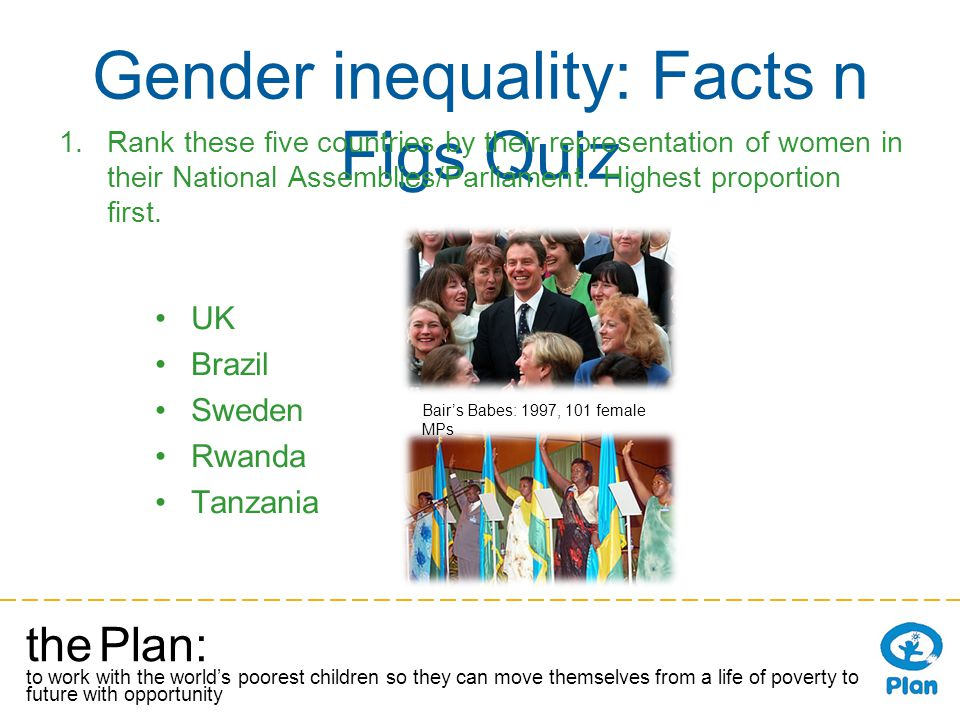 the Plan: to work with the worlds poorest children so they can move themselves from a life of poverty to a future with opportunity Gender inequality: Facts n Figs Quiz 1.Rank these five countries by their representation of women in their National Assemblies/Parliament.