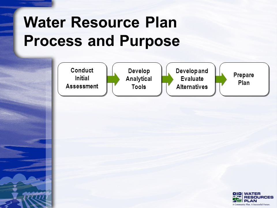 Prepare Plan Develop and Evaluate Alternatives Water Resource Plan Process and Purpose Conduct Initial Assessment Develop Analytical Tools