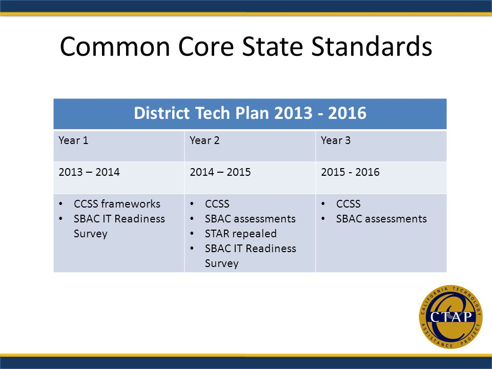 Common Core State Standards District Tech Plan Year 1Year 2Year – – CCSS frameworks SBAC IT Readiness Survey CCSS SBAC assessments STAR repealed SBAC IT Readiness Survey CCSS SBAC assessments