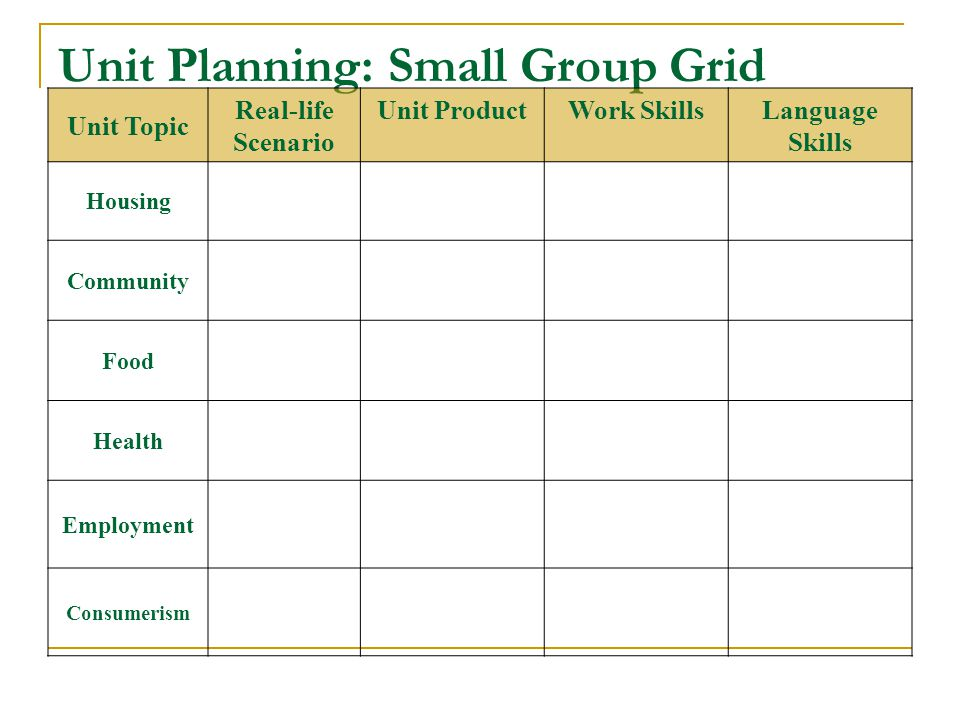 Unit Planning: Small Group Grid Unit Topic Real-life Scenario Unit ProductWork SkillsLanguage Skills Housing Community Food Health Employment Consumerism