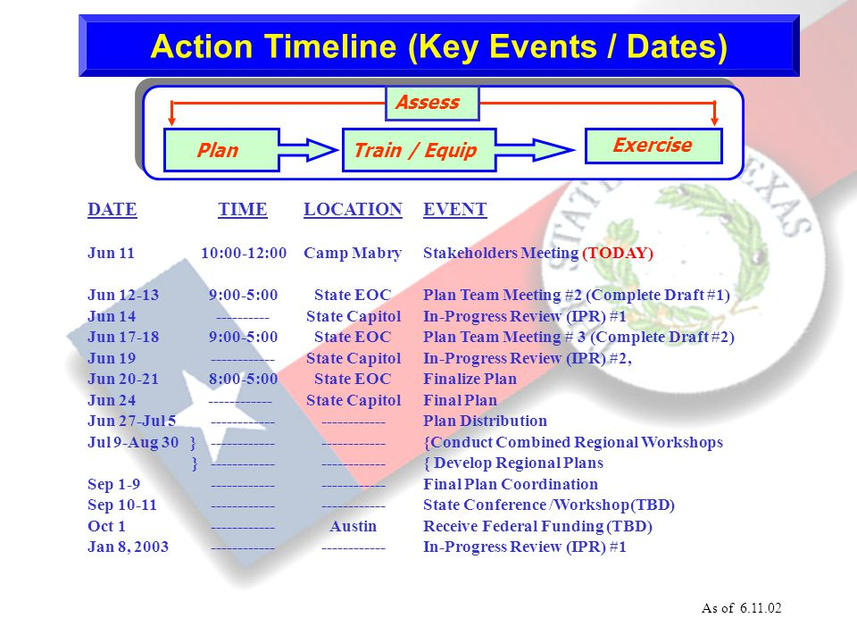 21 Action Timeline (Key Events / Dates) DATE Jun 11 Jun 12-13 Jun 14 Jun 17-18 Jun 19 Jun 20-21 Jun 24 Jun 27-Jul 5 Jul 9-Aug 30 } } Sep 1-9 Sep 10-11 Oct 1 Jan 8, 2003 TIME 10:00-12:00 9:00-5:00 ---------- 9:00-5:00 ------------ 8:00-5:00 ------------ LOCATION Camp Mabry State EOC State Capitol State EOC State Capitol State EOC State Capitol ------------ Austin ------------ EVENT Stakeholders Meeting (TODAY) Plan Team Meeting #2 (Complete Draft #1) In-Progress Review (IPR) #1 Plan Team Meeting # 3 (Complete Draft #2) In-Progress Review (IPR) #2, Finalize Plan Final Plan Plan Distribution {Conduct Combined Regional Workshops { Develop Regional Plans Final Plan Coordination State Conference /Workshop(TBD) Receive Federal Funding (TBD) In-Progress Review (IPR) #1 As of 6.11.02 PlanTrain / Equip Exercise Assess