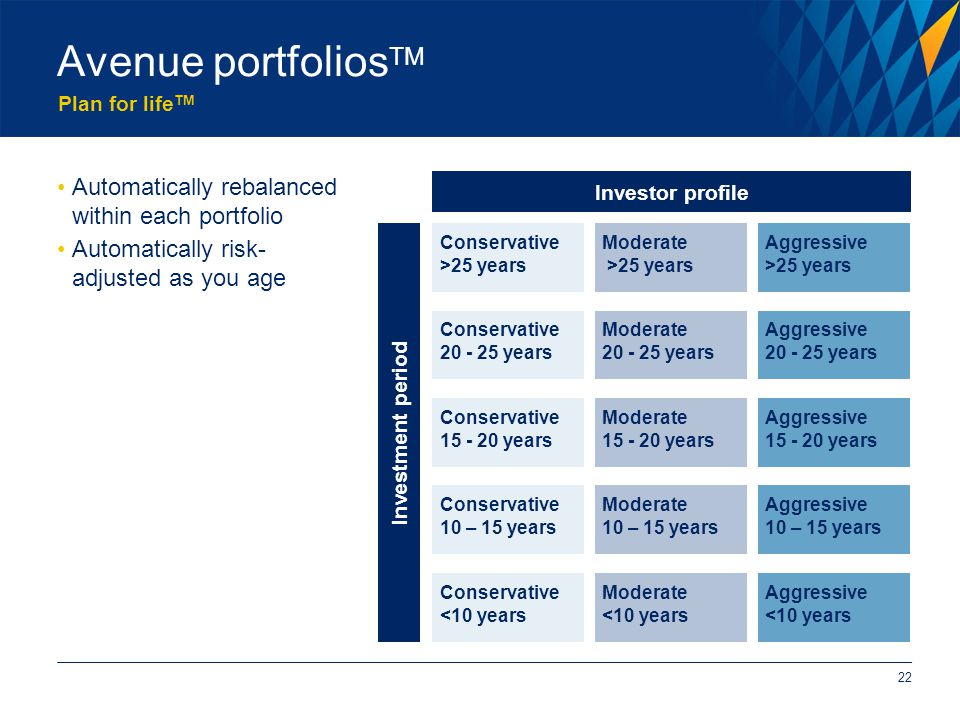 Plan for life TM Avenue portfolios TM 22 Automatically rebalanced within each portfolio Automatically risk- adjusted as you age Investor profile Investment period Conservative >25 years Conservative 20 - 25 years Conservative 15 - 20 years Conservative 10 – 15 years Conservative <10 years Moderate >25 years Moderate 20 - 25 years Moderate 15 - 20 years Moderate 10 – 15 years Moderate <10 years Aggressive >25 years Aggressive 20 - 25 years Aggressive 15 - 20 years Aggressive 10 – 15 years Aggressive <10 years