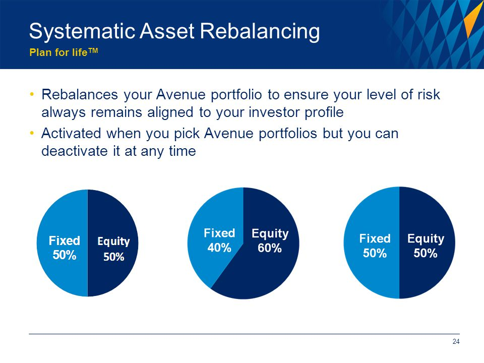Plan for life TM Systematic Asset Rebalancing Rebalances your Avenue portfolio to ensure your level of risk always remains aligned to your investor profile Activated when you pick Avenue portfolios but you can deactivate it at any time 24