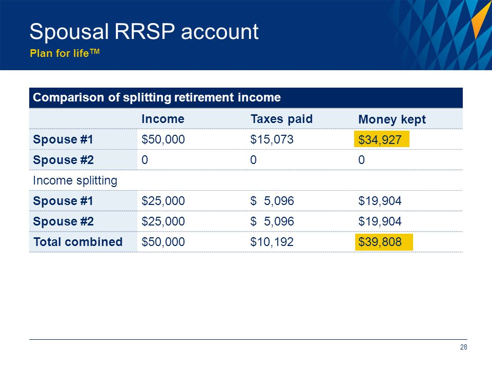 Plan for life TM Spousal RRSP account Comparison of splitting retirement income IncomeTaxes paidMoney kept Spouse #1$50,000$15,073$34,927 Spouse #2000 Income splitting Spouse #1$25,000$ 5,096$19,904 Spouse #2$25,000$ 5,096$19,904 Total combined$50,000$10,192$39,808 28