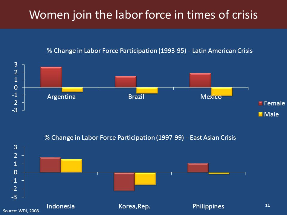 11 Women join the labor force in times of crisis Source: WDI, 2008