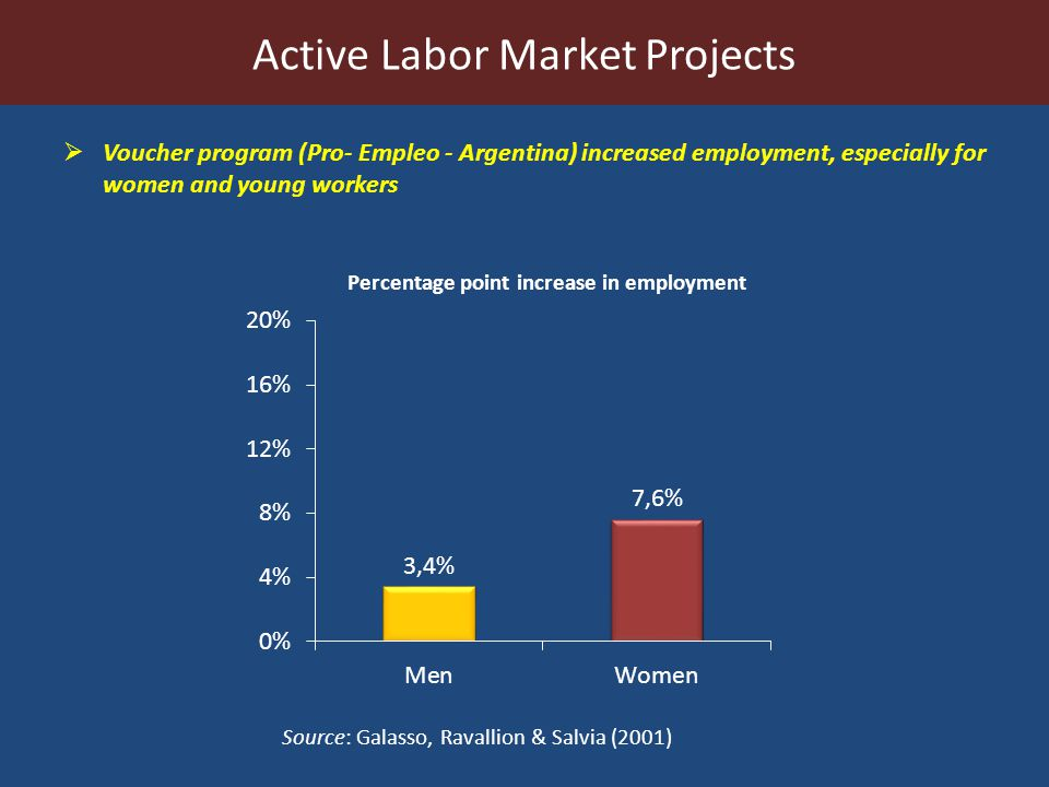 Voucher program (Pro- Empleo - Argentina) increased employment, especially for women and young workers Active Labor Market Projects Source: Galasso, Ravallion & Salvia (2001) Percentage point increase in employment