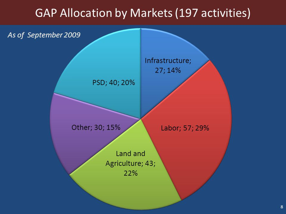8 GAP Allocation by Markets (197 activities) As of September 2009
