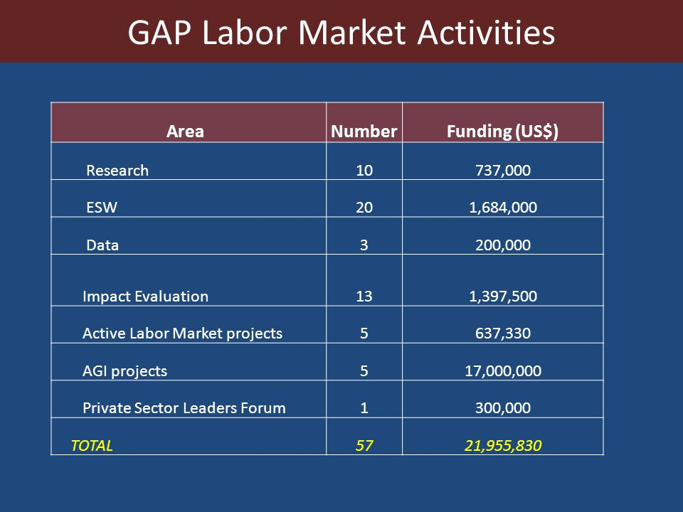 GAP Labor Market Activities AreaNumberFunding (US$) Research10737,000 ESW201,684,000 Data3200,000 Impact Evaluation131,397,500 Active Labor Market projects5637,330 AGI projects517,000,000 Private Sector Leaders Forum1300,000 TOTAL5721,955,830