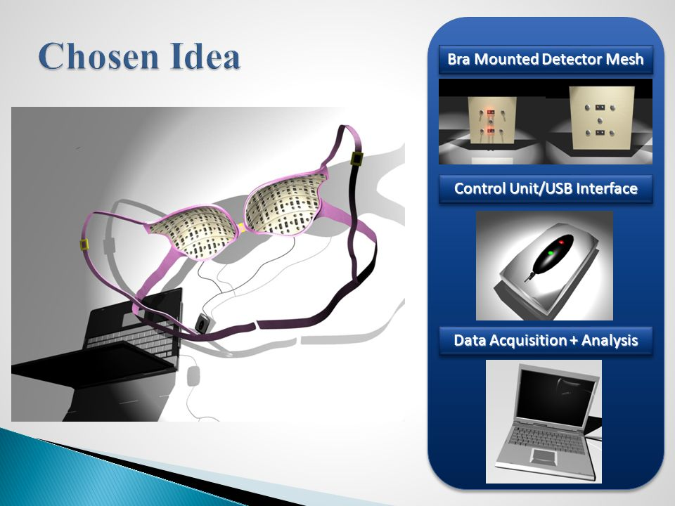 Bra Mounted Detector Mesh Control Unit/USB Interface Data Acquisition + Analysis