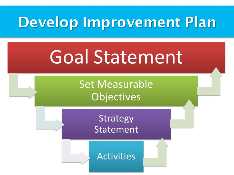 Goal Statement Set Measurable Objectives Develop Improvement Plan Strategy Statement Activities