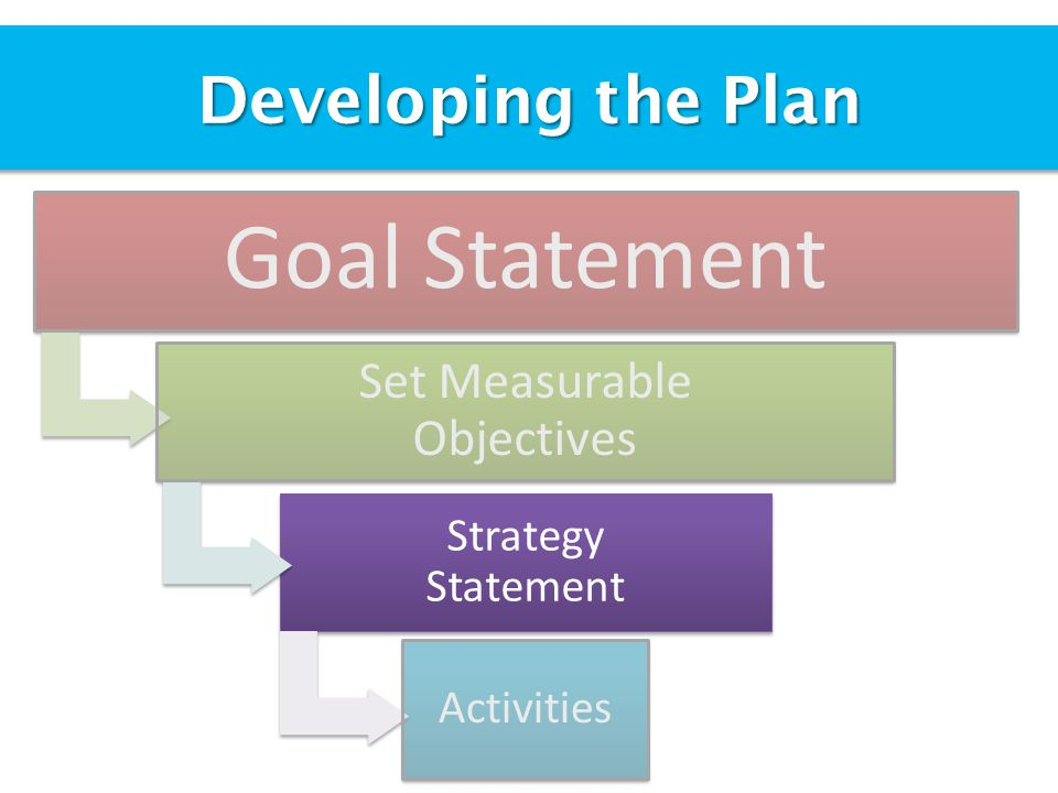 Goal Statement Set Measurable Objectives Developing the Plan Strategy Statement Activities