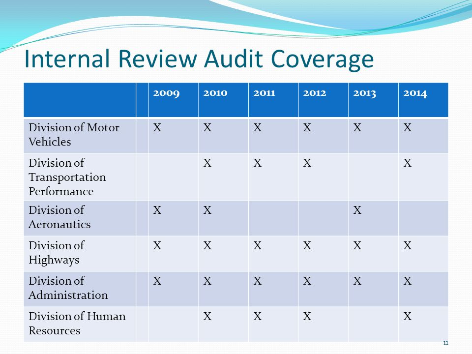 Internal Review Audit Coverage 200920102011201220132014 Division of Motor Vehicles XXXXXX Division of Transportation Performance XXXX Division of Aeronautics XXX Division of Highways XXXXXX Division of Administration XXXXXX Division of Human Resources XXXX 11