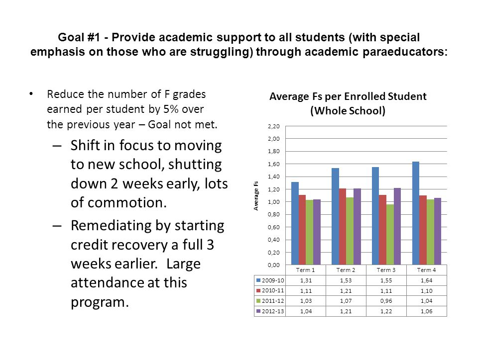 Goal #1 - Provide academic support to all students (with special emphasis on those who are struggling) through academic paraeducators: Reduce the number of F grades earned per student by 5% over the previous year – Goal not met.