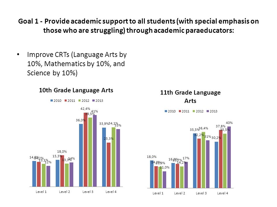 Goal 1 - Provide academic support to all students (with special emphasis on those who are struggling) through academic paraeducators: Improve CRTs (Language Arts by 10%, Mathematics by 10%, and Science by 10%)