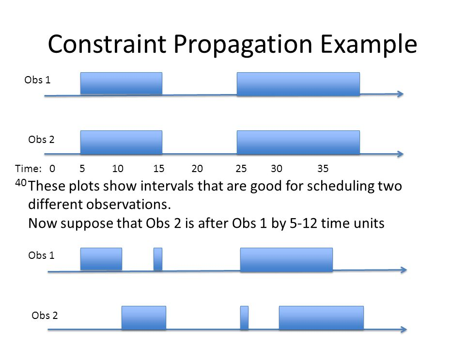 Constraint Propagation Example Time: 0 5 10 15 20 25 30 35 40 Obs 1 Obs 2 These plots show intervals that are good for scheduling two different observations.