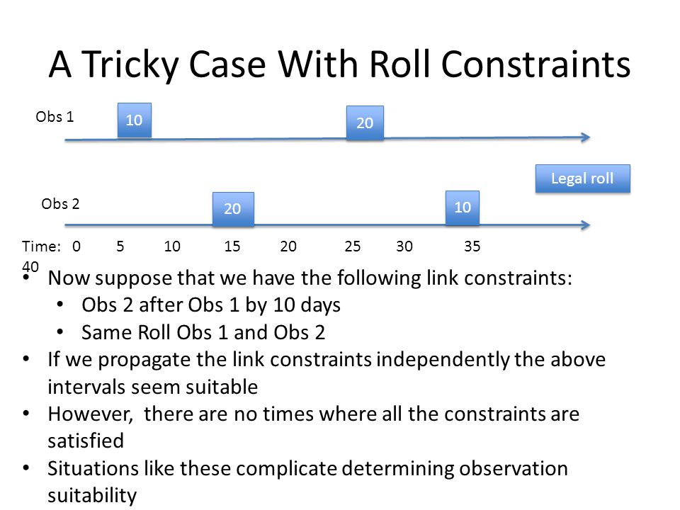 A Tricky Case With Roll Constraints 10 20 Time: 0 5 10 15 20 25 30 35 40 Obs 1 20 10 Obs 2 Legal roll Now suppose that we have the following link constraints: Obs 2 after Obs 1 by 10 days Same Roll Obs 1 and Obs 2 If we propagate the link constraints independently the above intervals seem suitable However, there are no times where all the constraints are satisfied Situations like these complicate determining observation suitability