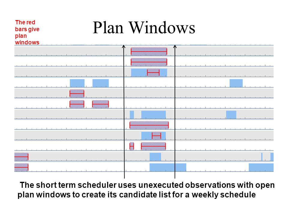 Plan Windows The short term scheduler uses unexecuted observations with open plan windows to create its candidate list for a weekly schedule The red bars give plan windows