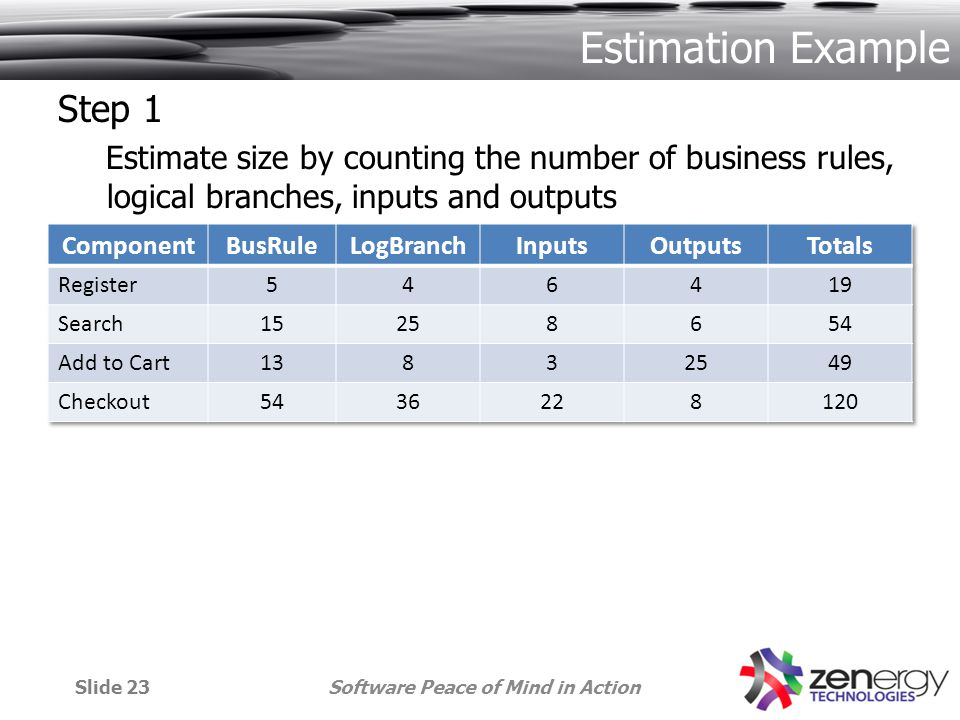 Estimation Example Step 1 Estimate size by counting the number of business rules, logical branches, inputs and outputs Software Peace of Mind in ActionSlide 23
