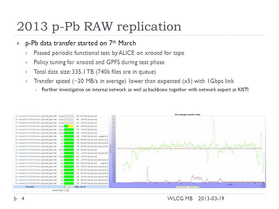 2013 p-Pb RAW replication 2013-03-19WLCG MB4 p-Pb data transfer started on 7 th March Passed periodic functional test by ALICE on xrootd for tape Policy tuning for xrootd and GPFS during test phase Total data size: 335.1 TB (740k files are in queue) Transfer speed (~20 MB/s in average) lower than expected (x5) with 1Gbps link Further investigation on internal network as well as backbone together with network expert at KISTI