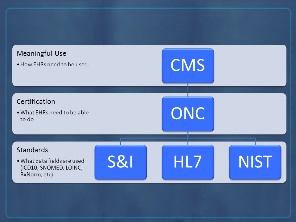 Standards What data fields are used (ICD10, SNOMED, LOINC, RxNorm, etc) Certification What EHRs need to be able to do Meaningful Use How EHRs need to be used CMSONCS&IHL7NIST