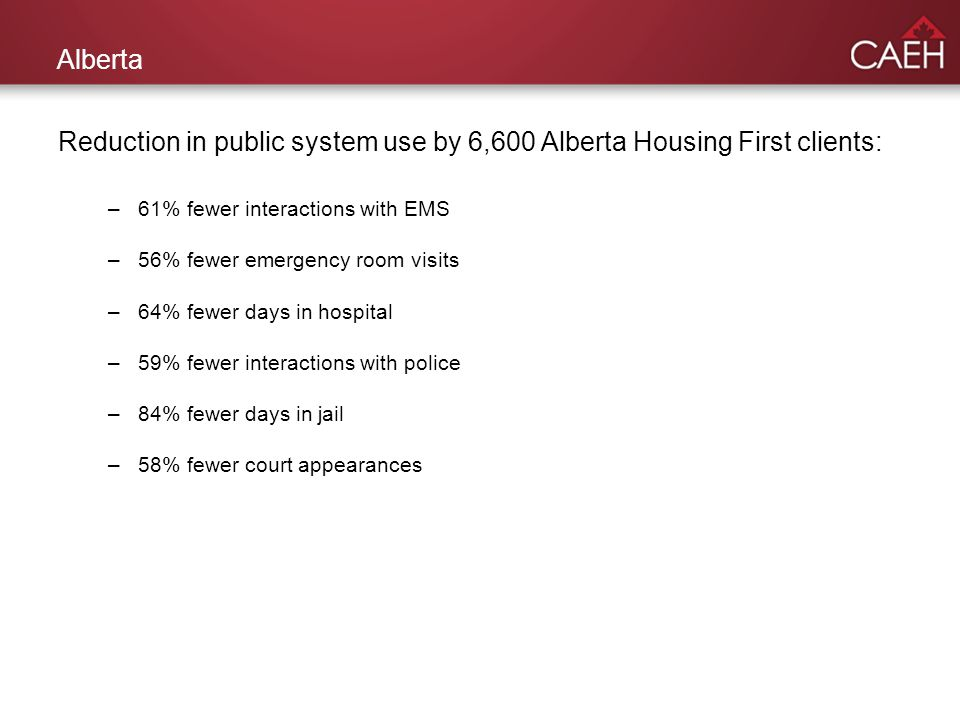 Alberta Reduction in public system use by 6,600 Alberta Housing First clients: –61% fewer interactions with EMS –56% fewer emergency room visits –64% fewer days in hospital –59% fewer interactions with police –84% fewer days in jail –58% fewer court appearances