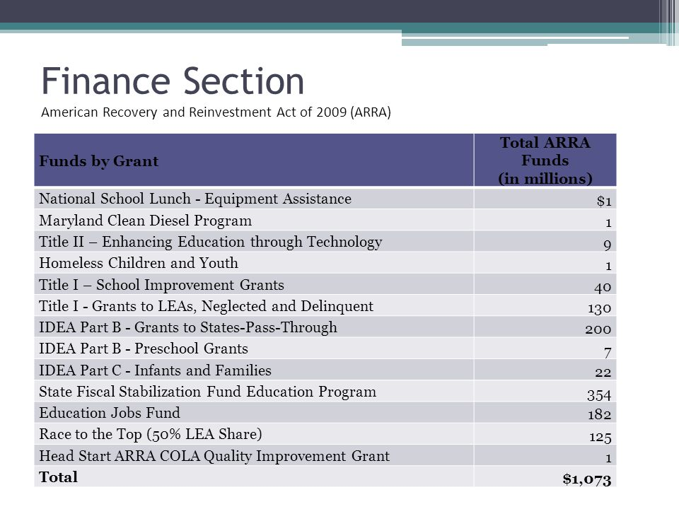 Finance Section Funds by Grant Total ARRA Funds (in millions) National School Lunch - Equipment Assistance $1 Maryland Clean Diesel Program 1 Title II – Enhancing Education through Technology 9 Homeless Children and Youth 1 Title I – School Improvement Grants 40 Title I - Grants to LEAs, Neglected and Delinquent 130 IDEA Part B - Grants to States-Pass-Through 200 IDEA Part B - Preschool Grants 7 IDEA Part C - Infants and Families 22 State Fiscal Stabilization Fund Education Program 354 Education Jobs Fund 182 Race to the Top (50% LEA Share) 125 Head Start ARRA COLA Quality Improvement Grant 1 Total $1,073 American Recovery and Reinvestment Act of 2009 (ARRA)