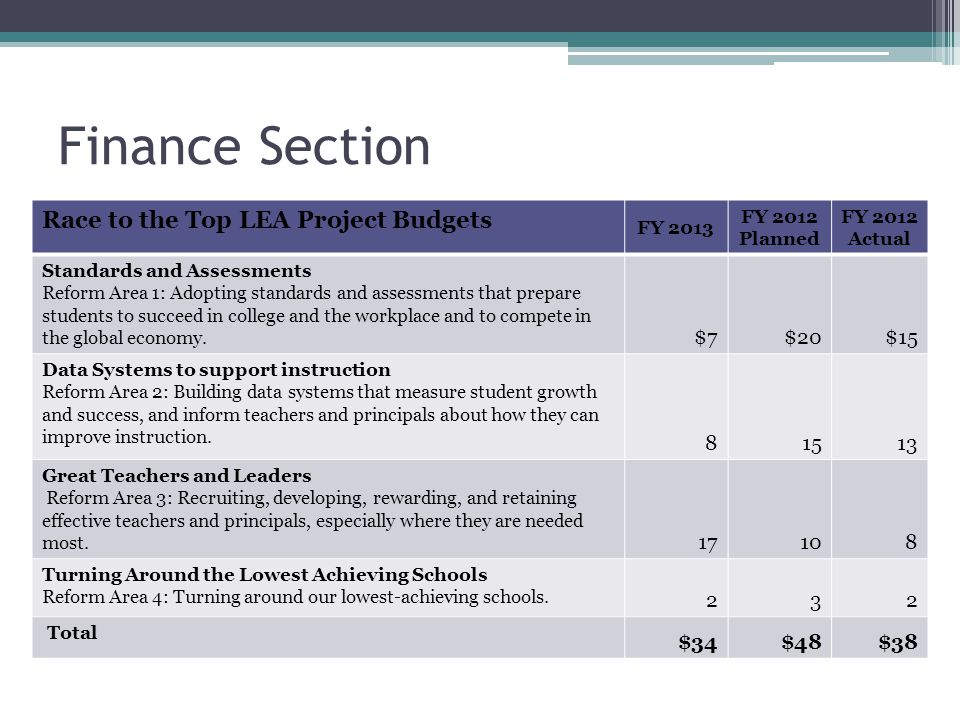 Finance Section Race to the Top LEA Project Budgets FY 2013 FY 2012 Planned FY 2012 Actual Standards and Assessments Reform Area 1: Adopting standards and assessments that prepare students to succeed in college and the workplace and to compete in the global economy.