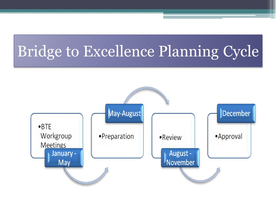 Bridge to Excellence Planning Cycle