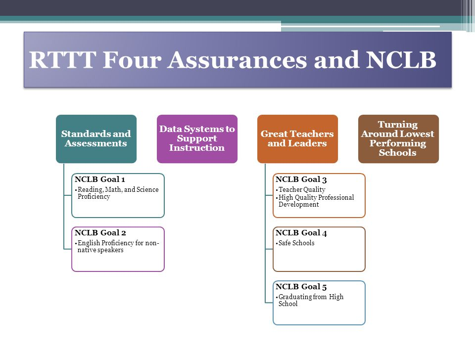 RTTT Four Assurances and NCLB Standards and Assessments NCLB Goal 1 Reading, Math, and Science Proficiency NCLB Goal 2 English Proficiency for non- native speakers Data Systems to Support Instruction Great Teachers and Leaders NCLB Goal 3 Teacher Quality High Quality Professional Development NCLB Goal 4 Safe Schools NCLB Goal 5 Graduating from High School Turning Around Lowest Performing Schools