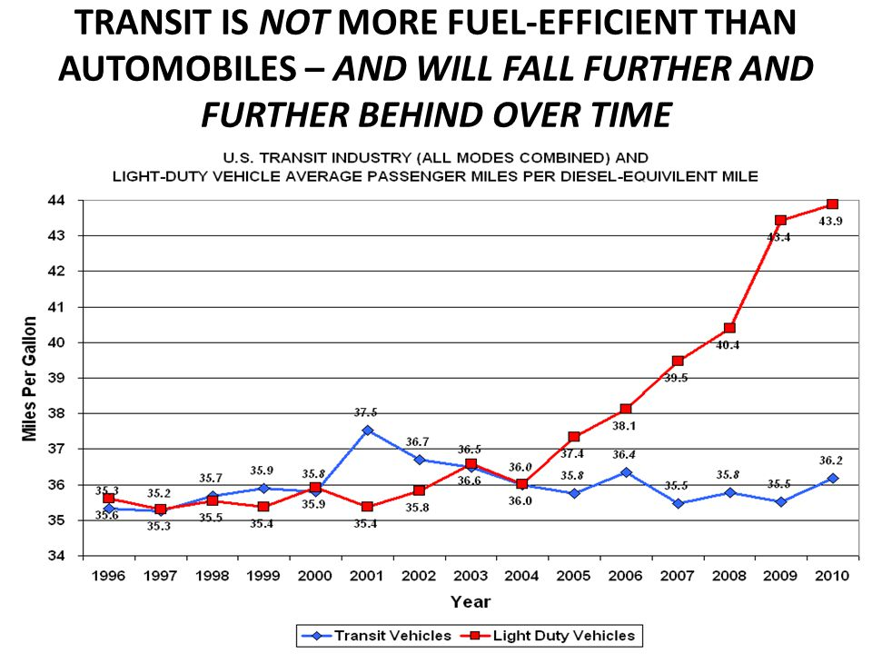 TRANSIT IS NOT MORE FUEL-EFFICIENT THAN AUTOMOBILES – AND WILL FALL FURTHER AND FURTHER BEHIND OVER TIME