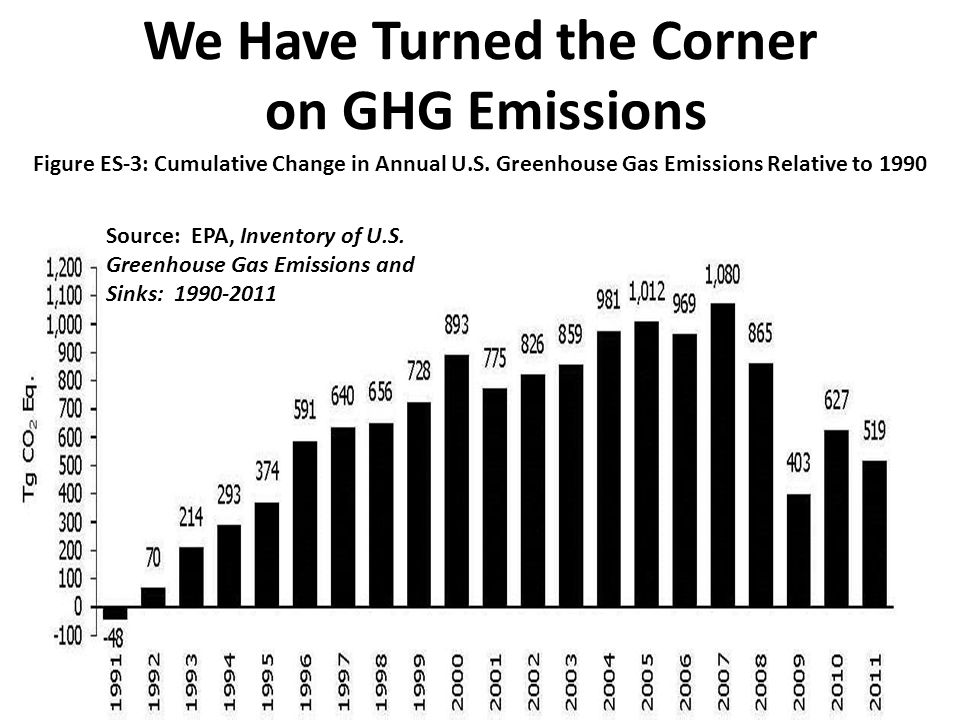 We Have Turned the Corner on GHG Emissions Figure ES-3: Cumulative Change in Annual U.S.