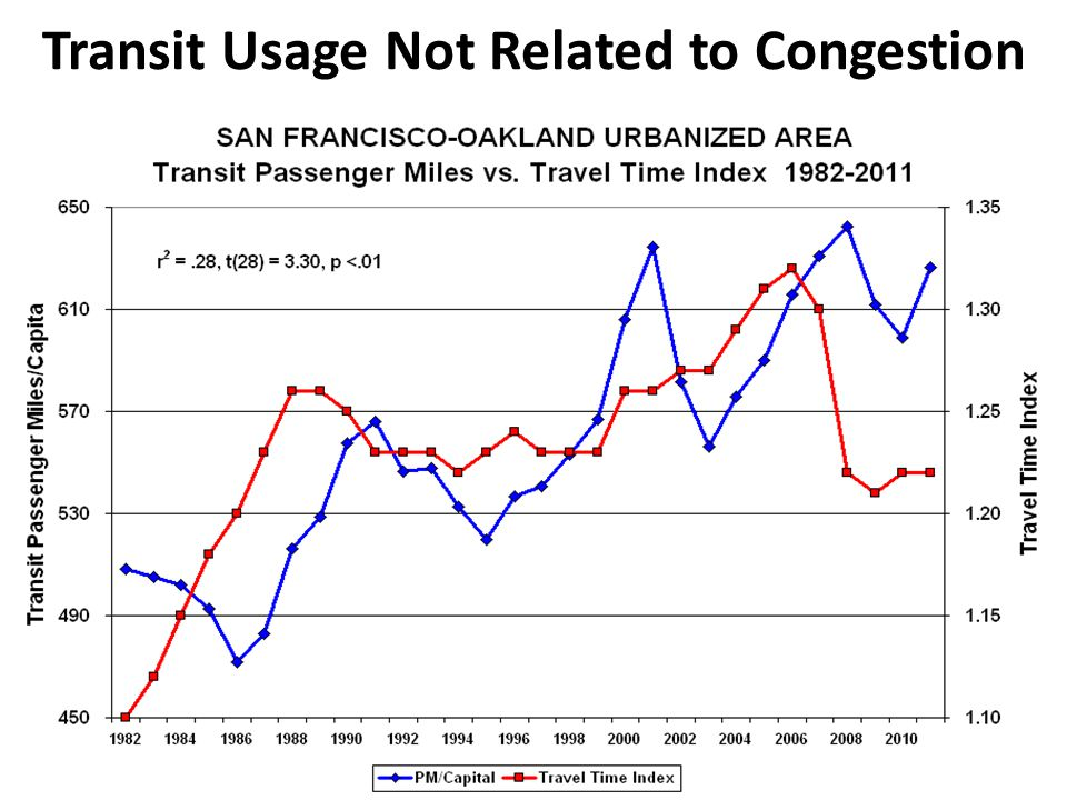 Transit Usage Not Related to Congestion