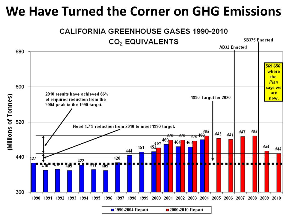 We Have Turned the Corner on GHG Emissions