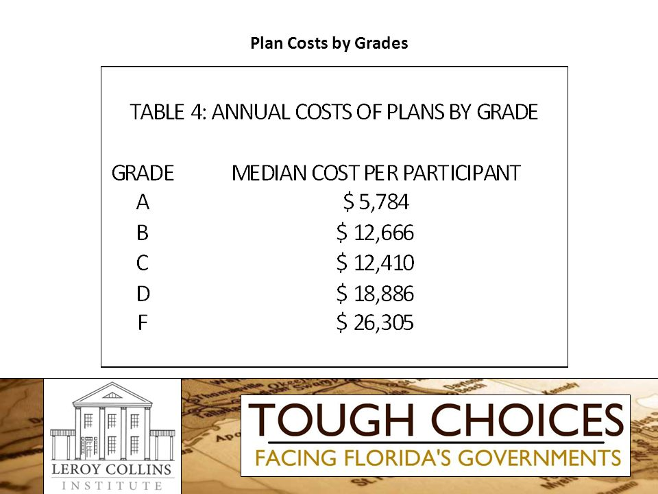 Plan Costs by Grades