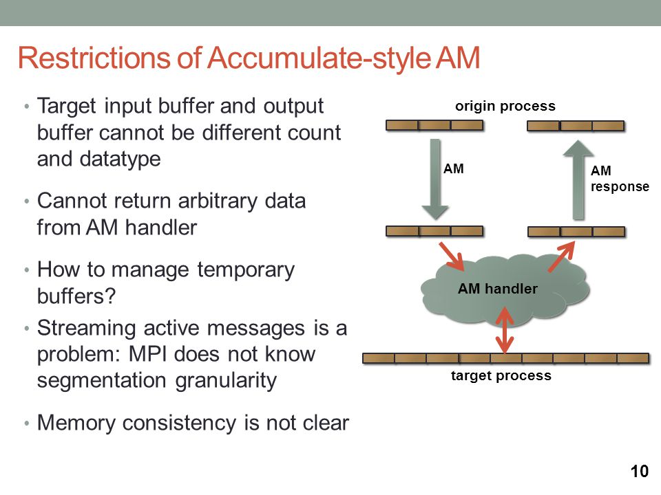 Restrictions of Accumulate-style AM origin process AM handler target process AM AM response Target input buffer and output buffer cannot be different count and datatype Cannot return arbitrary data from AM handler How to manage temporary buffers.
