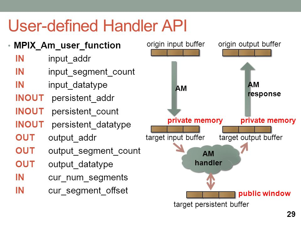 User-defined Handler API MPIX_Am_user_function IN input_addr IN input_segment_count IN input_datatype INOUT persistent_addr INOUT persistent_count INOUT persistent_datatype OUT output_addr OUT output_segment_count OUT output_datatype IN cur_num_segments IN cur_segment_offset 29 AM AM response public window origin input buffer origin output buffer target input buffer target output buffer target persistent buffer AM handler private memory