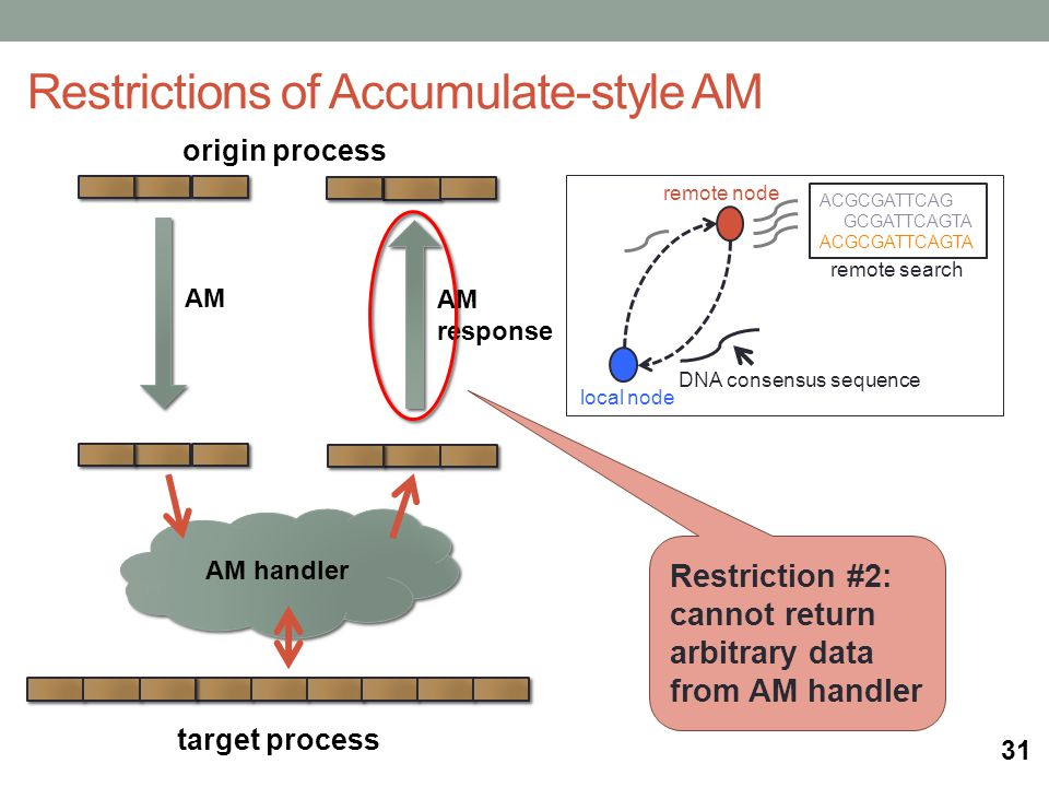 origin process AM handler target process Restrictions of Accumulate-style AM AM AM response remote search local node remote node ACGCGATTCAG GCGATTCAGTA ACGCGATTCAGTA DNA consensus sequence Restriction #2: cannot return arbitrary data from AM handler 31