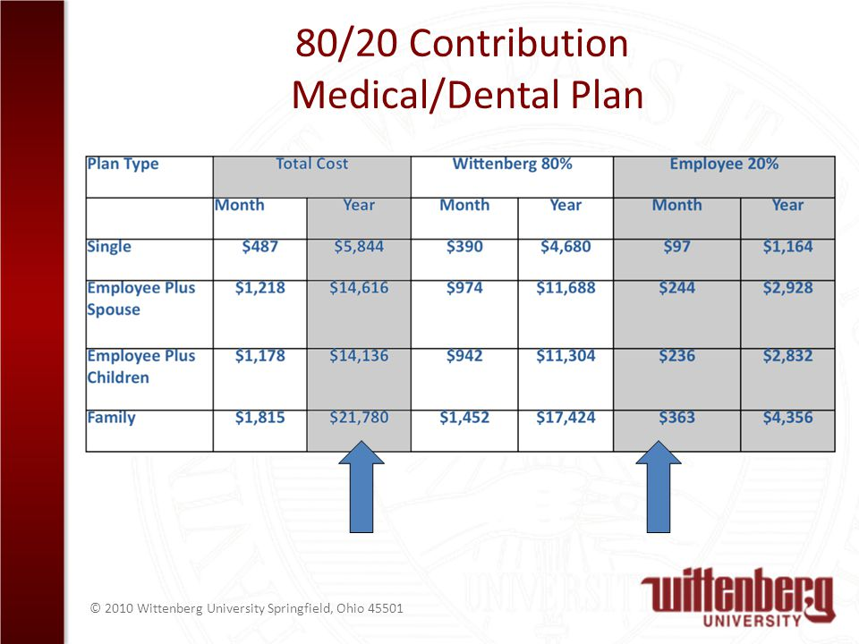 © 2010 Wittenberg University Springfield, Ohio /20 Contribution Medical/Dental Plan