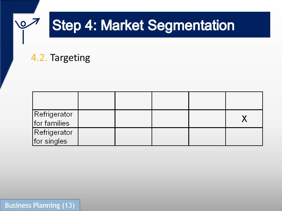 4.2. Targeting Business Planning (13)