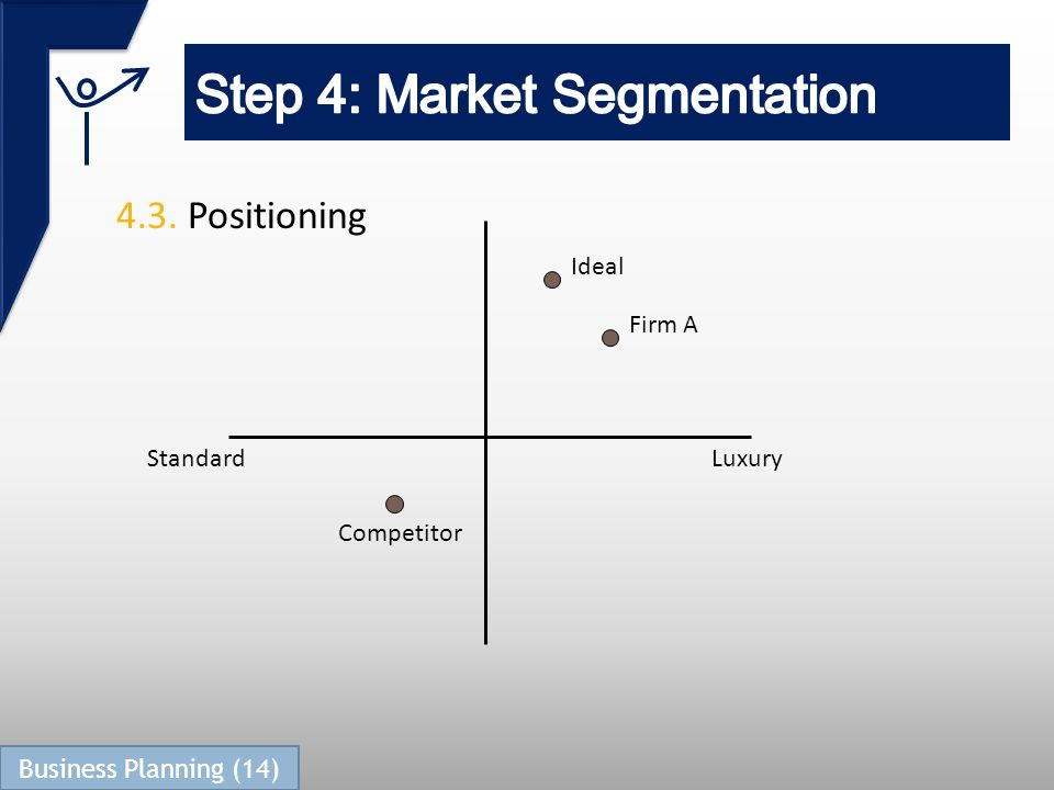4.3. Positioning Ideal Firm A Competitor StandardLuxury Business Planning (14)