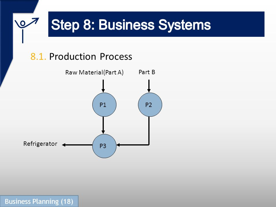 8.1. Production Process P1P2 P3 Raw Material(Part A) Part B Refrigerator Business Planning (18)