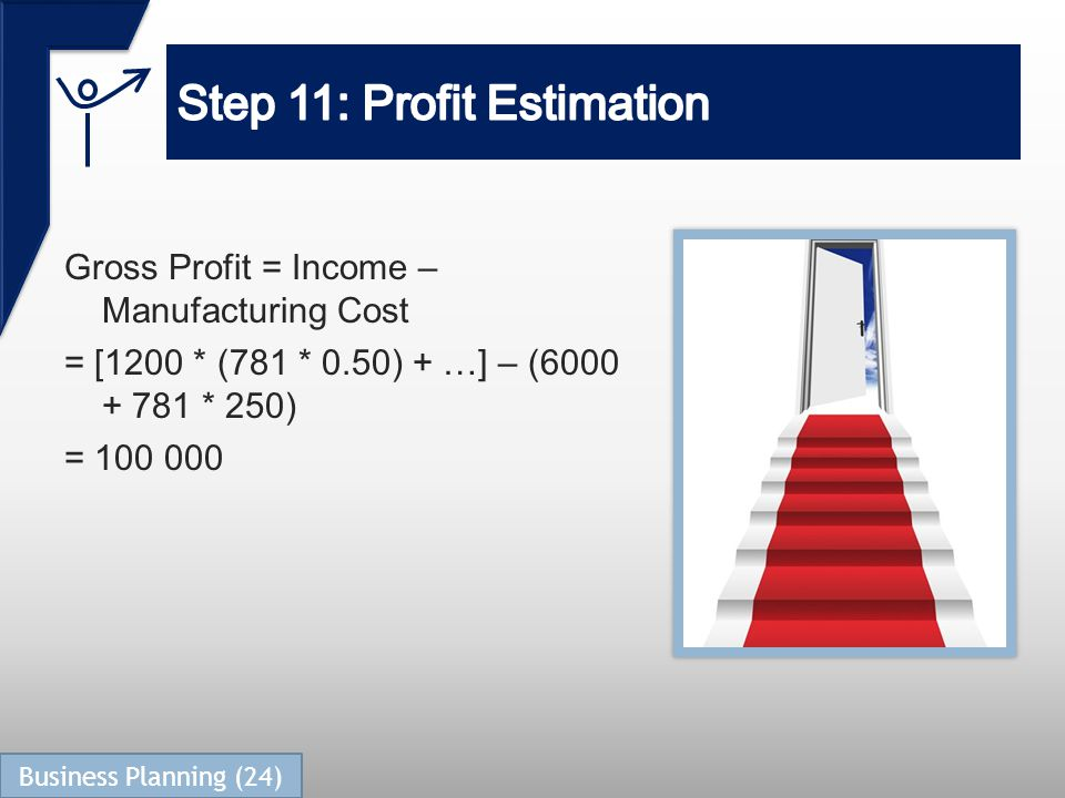 Gross Profit = Income – Manufacturing Cost = [1200 * (781 * 0.50) + …] – (6000 + 781 * 250) = 100 000 Business Planning (24)