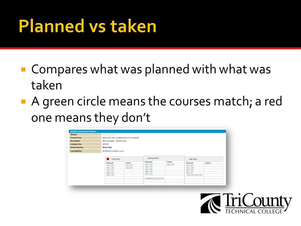 Compares what was planned with what was taken A green circle means the courses match; a red one means they dont
