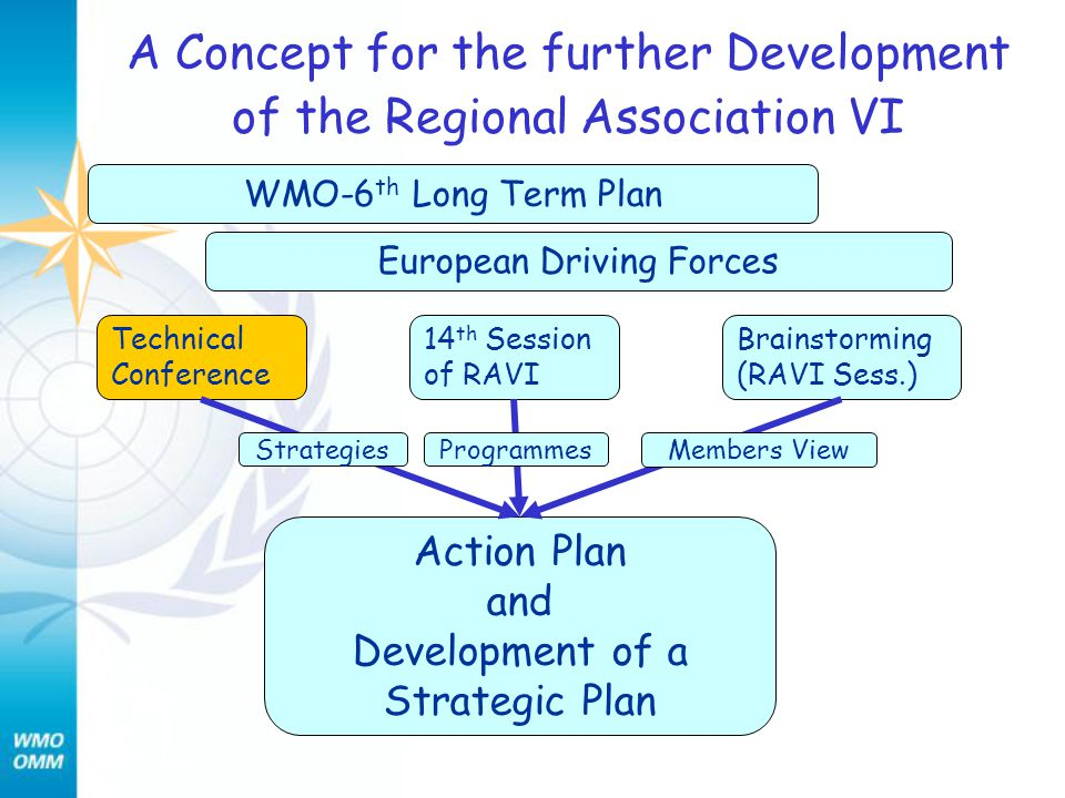 A Concept for the further Development of the Regional Association VI Action Plan and Development of a Strategic Plan Technical Conference 14 th Session of RAVI Brainstorming (RAVI Sess.) WMO-6 th Long Term Plan European Driving Forces StrategiesProgrammes Members View