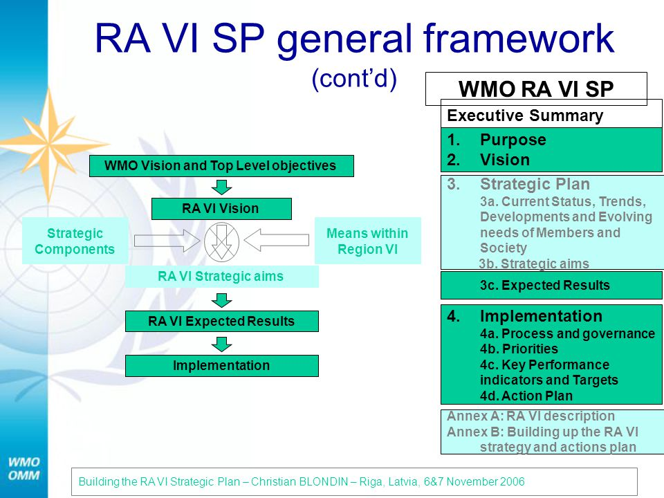 Executive Summary RA VI SP general framework (contd) WMO Vision and Top Level objectives RA VI Vision RA VI Strategic aims RA VI Expected Results Implementation Strategic Components Means within Region VI Building the RA VI Strategic Plan – Christian BLONDIN – Riga, Latvia, 6&7 November 200621 WMO RA VI SP 1.